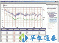 德国 R&S ES-SCAN EMI测量软件