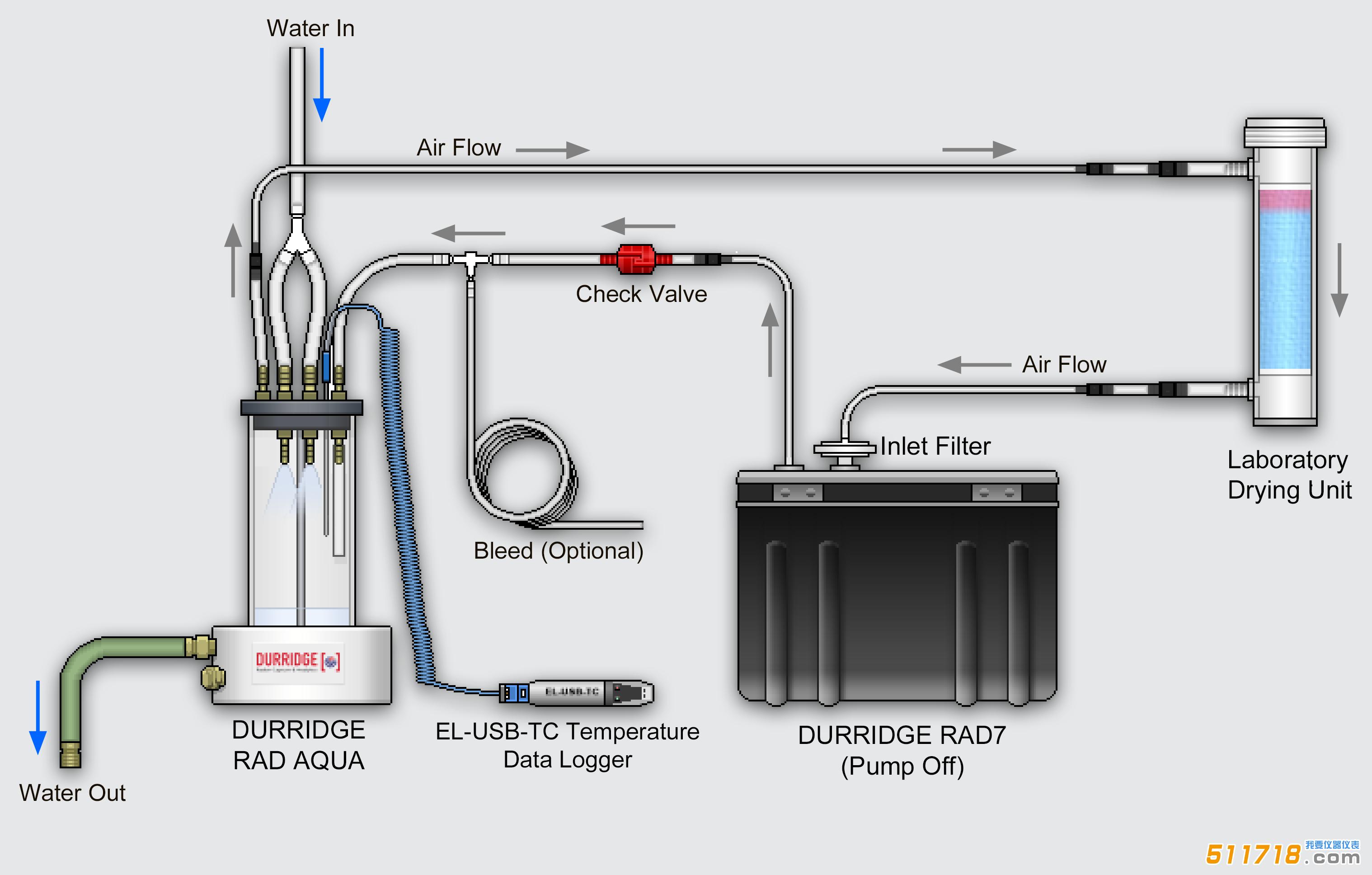 durridge-rad-aqua-standard-configuration.png