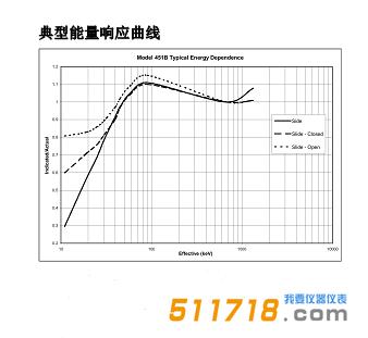 <strong><strong><strong>美国福禄克(FLUKE) Model 451B电离室巡检仪</strong></strong></strong>典型能量响应曲线.png